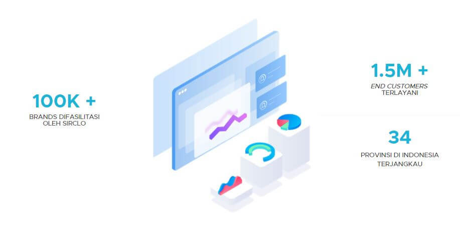 Sirclo Commerce Traction